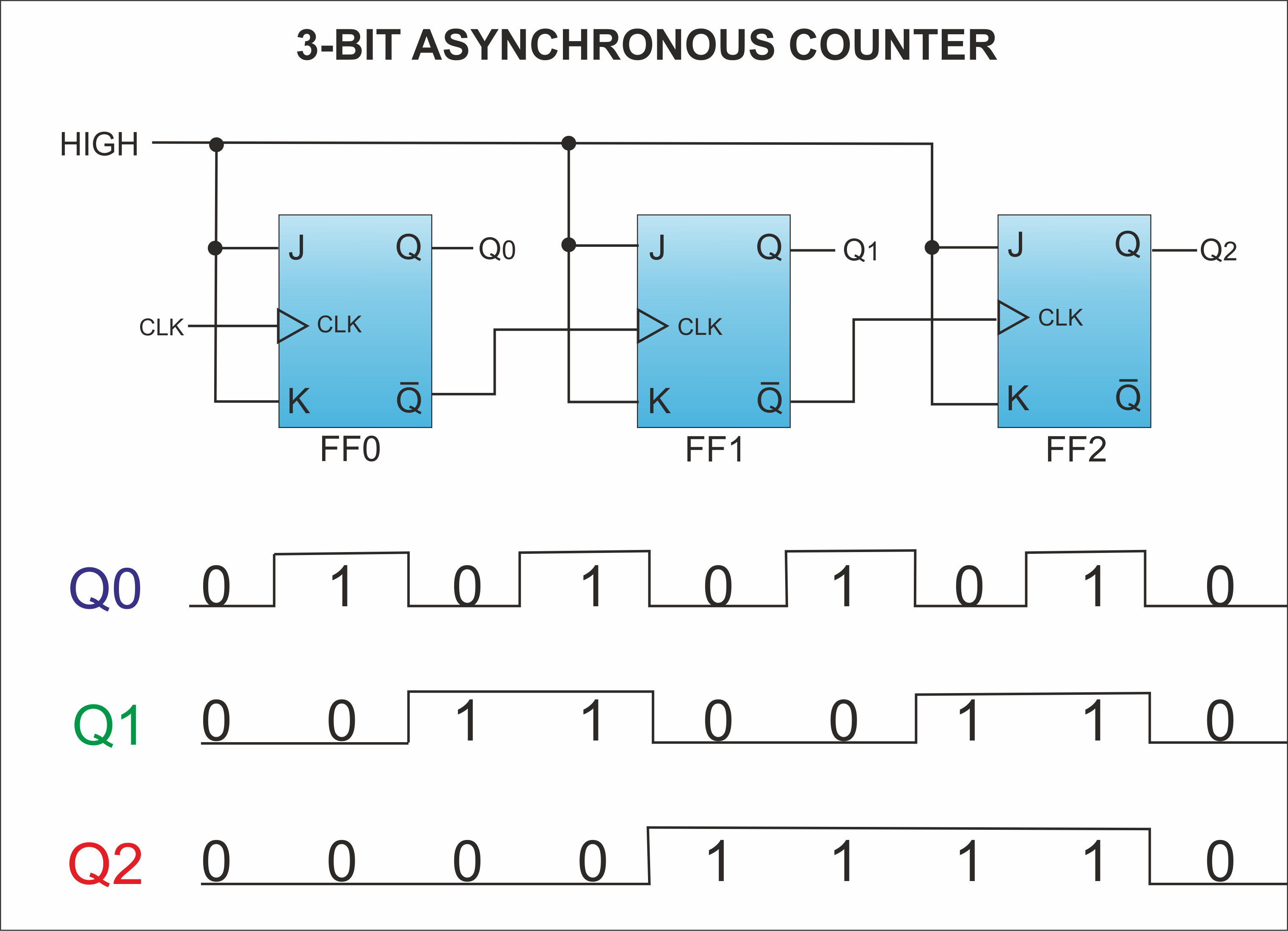 4 Bit Up Down Counter Truth Table