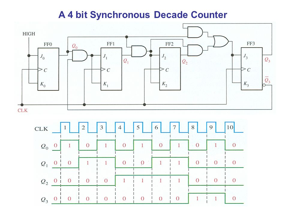 Digital counters - CircuitVerseCircuitVerse