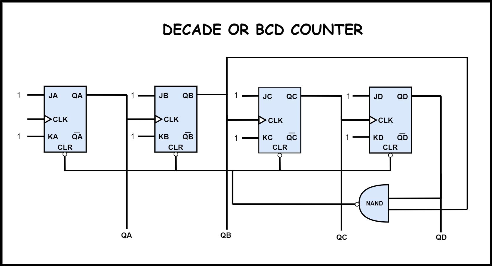 Digital Counters Circuitverse
