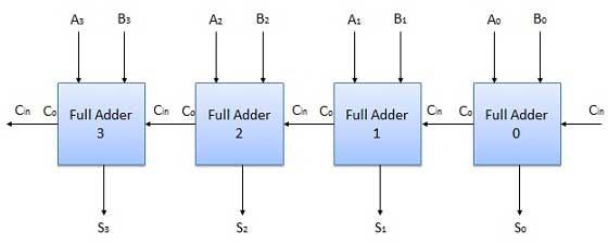 N-bit parallel adder & subtractor - CircuitVerseCircuitVerse
