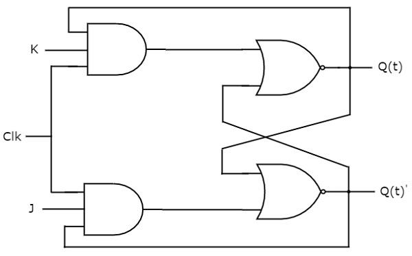 jk flip flop circuitverse jk flip flop truth table with clock logic diagram jk flip flop #8