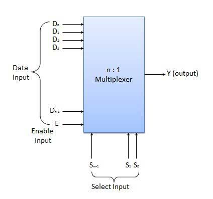 [SCHEMATICS_4CA]  Multiplexers - CircuitVerse | T5 4 Block Diagram |  | CircuitVerse