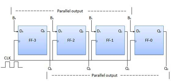 Parallel-in Parallel-out