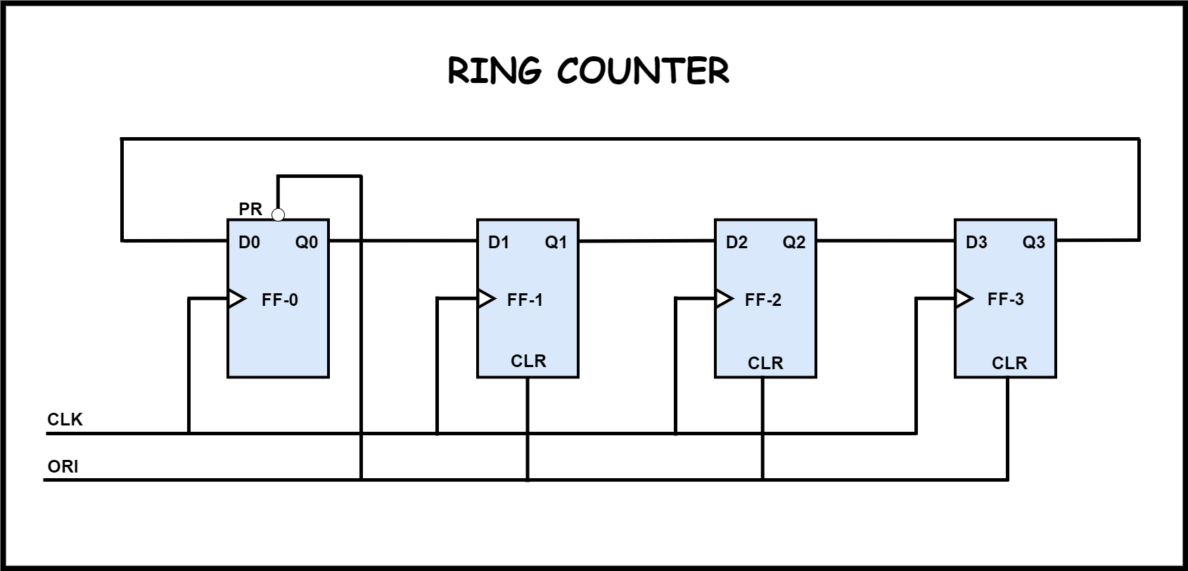 wiring diagram for counter digital counters circuitverse wiring diagram for international 244 tractor digital counters circuitverse