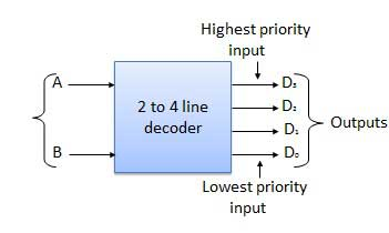 Decoder - CircuitVerseCircuitVerse