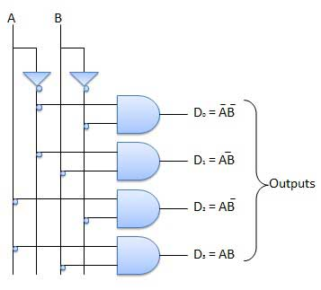 decoder - circuitverse  circuitverse